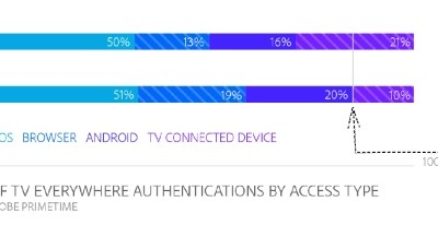 Connected TV device sales and usage surge
