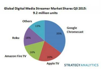 151201-streaming-media-device-Q3-2015-shipments-share