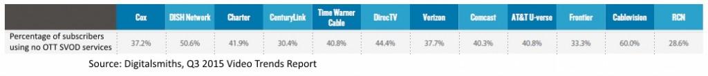 151202-SVOD-usage-among-various-pay-TV-providers