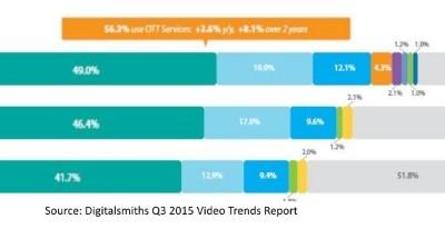 SVOD helps consumers rediscover OTA TV
